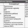 Цервицит: эндоцервицит, экзоцервицит