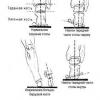 Растяжение связок голеностопа: неприятно, но поправимо